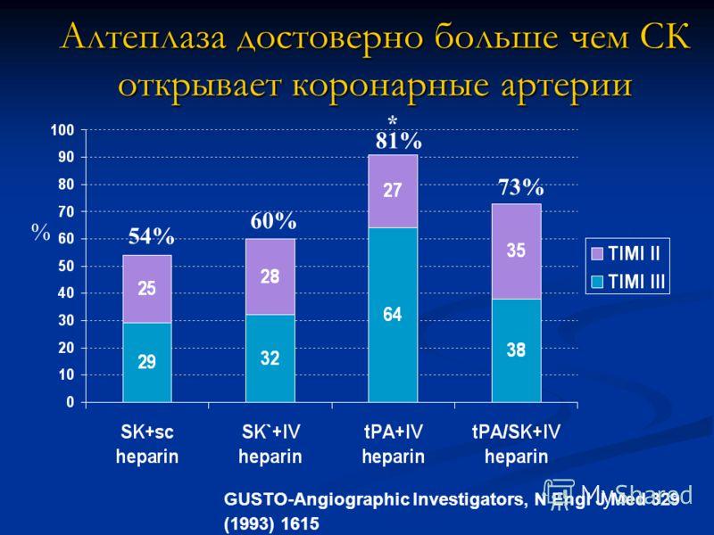 Алтеплаза достоверно больше чем СК открывает коронарные артерии 54% 60% 81% 73% * GUSTO-Angiographic Investigators, N Engl J Med 329 (1993) 1615 %