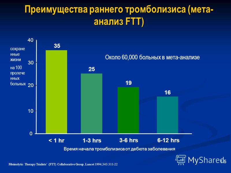 Преимущества раннего тромболизиса (мета- анализ FTT) Около 60,000 больных в мета-анализе 35 0 10 30 < 1 hr1-3 hrs 40 3-6 hrs6-12 hrs 20 25 19 16 сохране нные жизни на 100 пролече нных больных Время начала тромболизиса от дебюта заболевания Fibrinolyt
