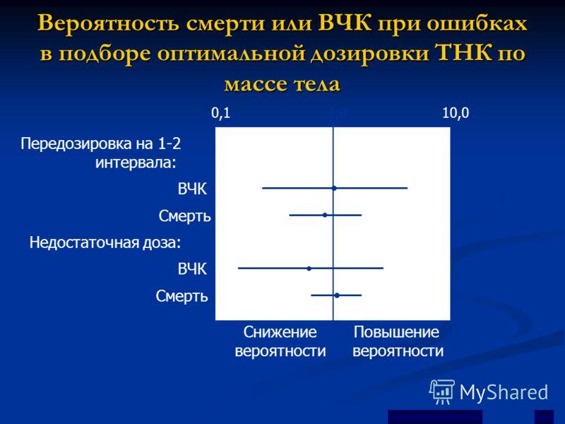 Вероятность смерти или ВЧК при ошибках в подборе оптимальной дозировки ТНК по массе тела 0,10,11,01,010,0 Недостаточная доза: Передозировка на 1-2 интервала: Снижение вероятности Повышение вероятности ВЧК Смерть ВЧК Смерть