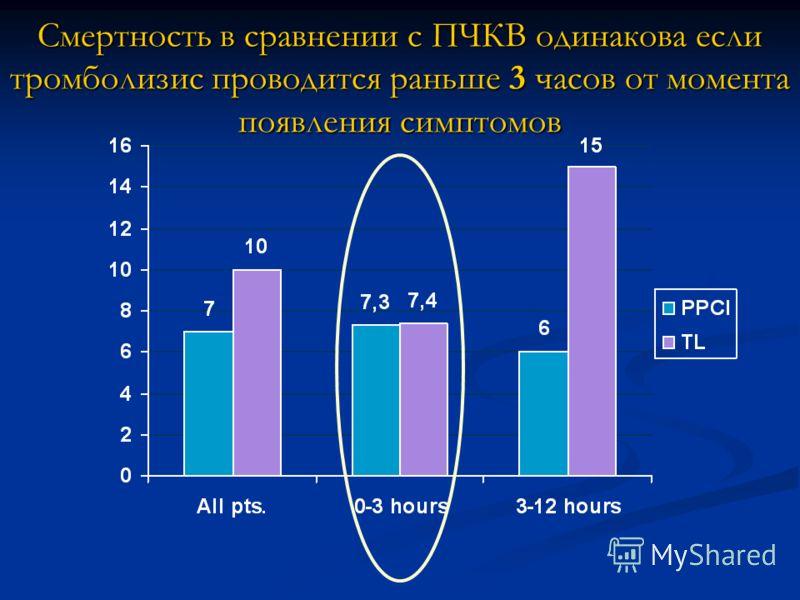 Смертность в сравнении с ПЧКВ одинакова если тромболизис проводится раньше 3 часов от момента появления симптомов