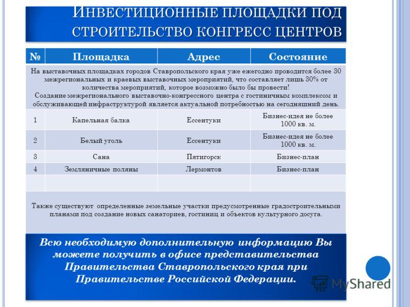 И НВЕСТИЦИОННЫЕ ПЛОЩАДКИ ПОД СТРОИТЕЛЬСТВО КОНГРЕСС ЦЕНТРОВ ПлощадкаАдресСостояние На выставочных площадках городов Ставропольского края уже ежегодно проводится более 30 межрегиональных и краевых выставочных мероприятий, что составляет лишь 30% от ко