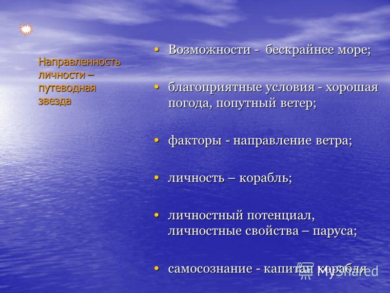 Направленность личности – путеводная звезда Возможности - бескрайнее море; Возможности - бескрайнее море; благоприятные условия - хорошая погода, попутный ветер; благоприятные условия - хорошая погода, попутный ветер; факторы - направление ветра; фак