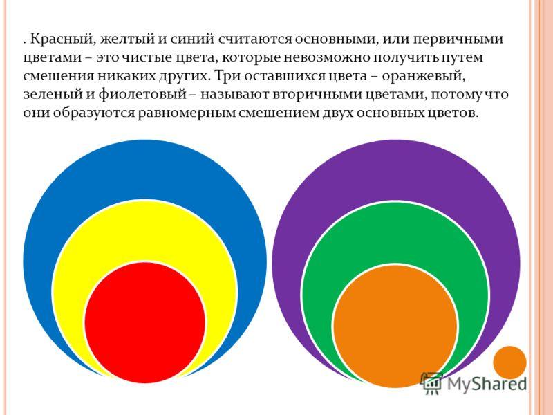 . Красный, желтый и синий считаются основными, или первичными цветами – это чистые цвета, которые невозможно получить путем смешения никаких других. Три оставшихся цвета – оранжевый, зеленый и фиолетовый – называют вторичными цветами, потому что они