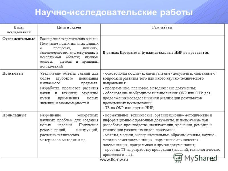 www.ttc-nw.ru9 Мероприятие 2.7. Проведение опытно-конструкторских и опытно-технологических работ совместно с иностранными научными организациями или по тематике, предлагаемой бизнес-сообществом Мероприятие Программы направлено на стимулирование разви