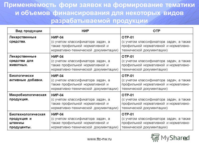 www.ttc-nw.ru15 Перечень и обозначение форм заявок на формирование тематики и объемов финансирования в зависимости от вида разрабатываемой продукции Устройства (изделия) - НИР-01 Программное обеспечение и программные комплексы - НИР-02 Аппаратно-прог