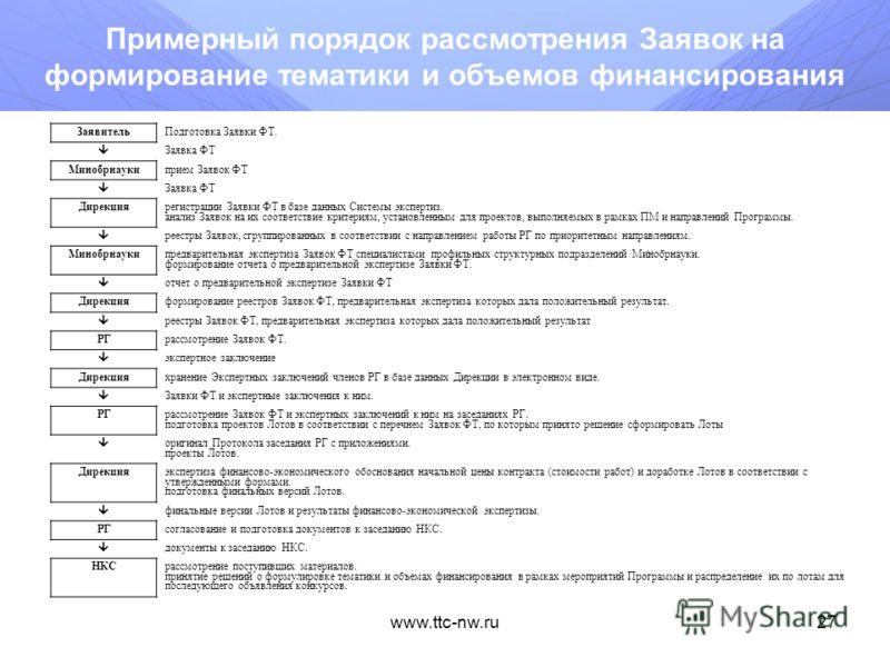 www.ttc-nw.ru26 Размещение заявки в информационной системе (продолжение) Шаг 5. Завершение формирование заявки При появлении сообщения ВНИМАТЕЛЬНО прочитайте его содержание и только после этого нажмите на необходимую кнопку: