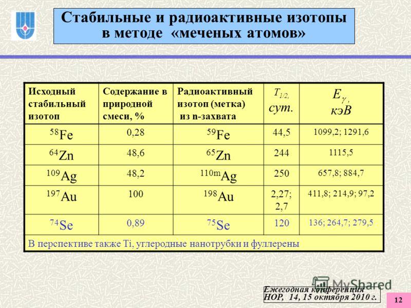 12 Стабильные и радиоактивные изотопы в методе «меченых атомов» Исходный стабильный изотоп Содержание в природной смеси, % Радиоактивный изотоп (метка) из n-захвата T 1/2, сут. E, кэВ 58 Fe 0,28 59 Fe 44,5 1099,2; 1291,6 64 Zn 48,6 65 Zn 244 1115,5 1