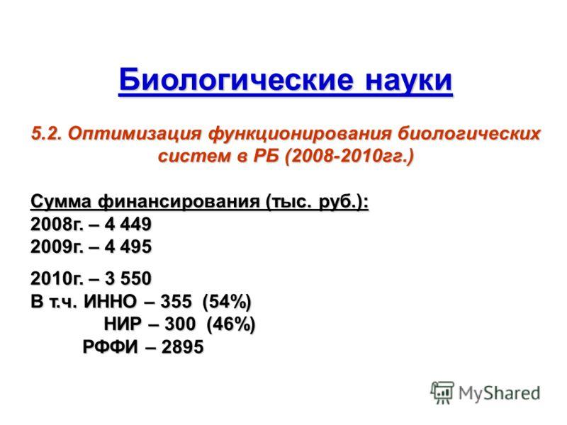 Биологические науки 5.2. Оптимизация функционирования биологических систем в РБ (2008-2010гг.) Сумма финансирования (тыс. руб.): 2008г. – 4 449 2009г. – 4 495 2010г. – 3 550 В т.ч. ИННО – 355 (54%) НИР – 300 (46%) НИР – 300 (46%) РФФИ – 2895 РФФИ – 2