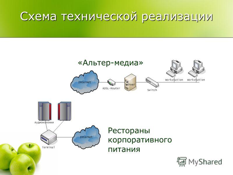 Схема технической реализации «Альтер-медиа» Рестораны корпоративного питания
