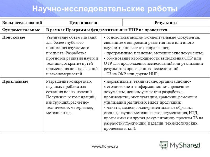 www.ttc-nw.ru11 Технологические платформы (окончание) Объем бюджетного финансирования одного проекта на выполнение НИР за счет средств федерального бюджета составляет до 10 млн. рублей в год (срок реализации 12 года). Объем внебюджетного софинансиров