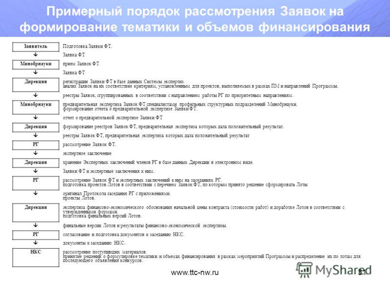 www.ttc-nw.ru30 Размещение заявки в информационной системе (продолжение) Шаг 5. Завершение формирование заявки При появлении сообщения ВНИМАТЕЛЬНО прочитайте его содержание и только после этого нажмите на необходимую кнопку: