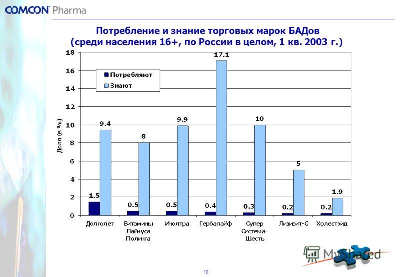 10 Потребление и знание торговых марок БАДов (среди населения 16+, по России в целом, 1 кв. 2003 г.)