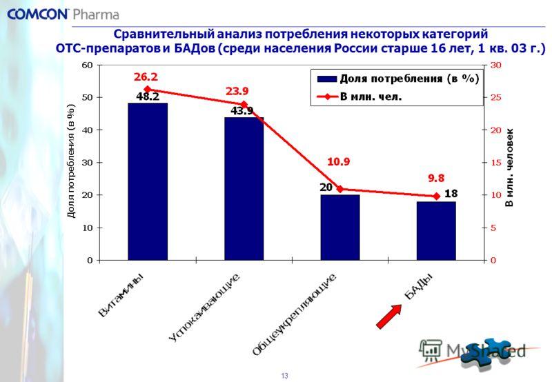 13 Сравнительный анализ потребления некоторых категорий ОТС-препаратов и БАДов (среди населения России старше 16 лет, 1 кв. 03 г.)