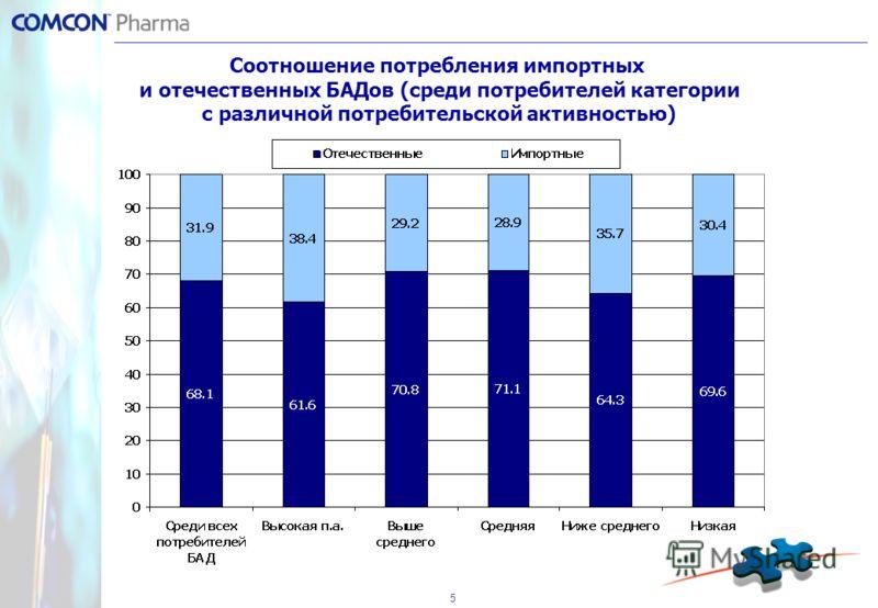 5 Соотношение потребления импортных и отечественных БАДов (среди потребителей категории с различной потребительской активностью)
