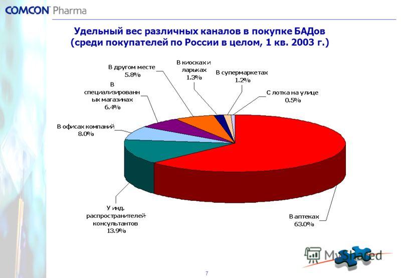 7 Удельный вес различных каналов в покупке БАДов (среди покупателей по России в целом, 1 кв. 2003 г.)