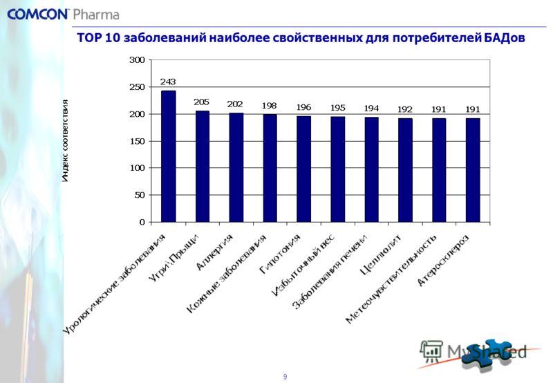 9 ТОР 10 заболеваний наиболее свойственных для потребителей БАДов