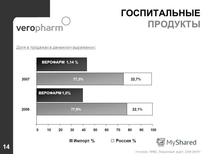 Источник: RMBC, больничный аудит, 2006-2007гг ГОСПИТАЛЬНЫЕ ПРОДУКТЫ ВЕРОФАРМ 1,0% ВЕРОФАРМ 1,14 % 77,9% 77,3% 22,1% 22,7% 0102030405060708090100 2006 2007 Импорт %Россия % Доля в продажах в денежном выражении: 14