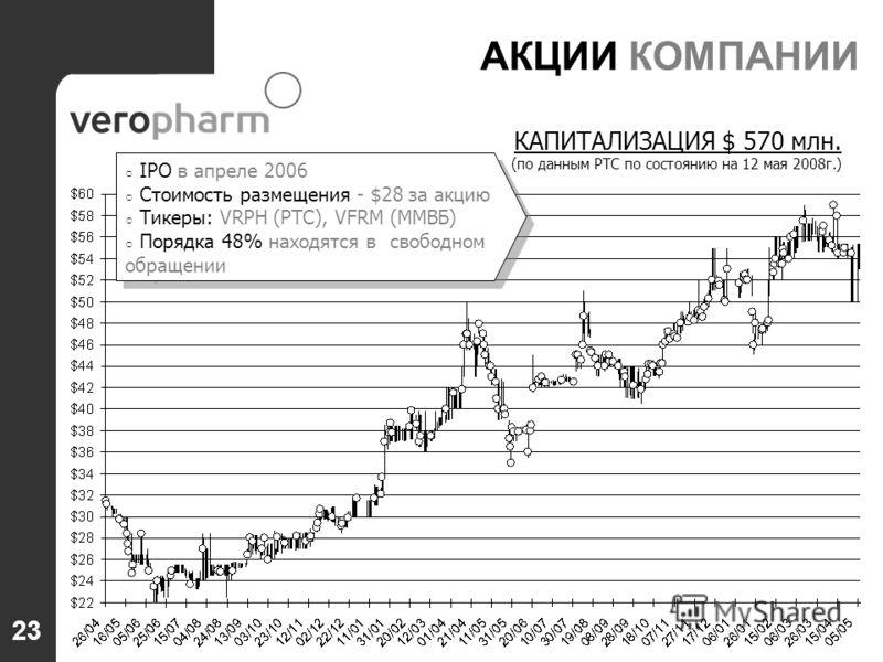 КАПИТАЛИЗАЦИЯ $ 570 млн. (по данным РТС по состоянию на 12 мая 2008г.) АКЦИИ КОМПАНИИ IPO в апреле 2006 Стоимость размещения - $28 за акцию Тикеры: VRPH (РТС), VFRM (ММВБ) Порядка 48% находятся в свободном обращении IPO в апреле 2006 Стоимость размещ