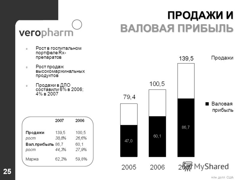 млн долл США Рост в госпитальном портфеле Rx- препаратов Рост продаж высокомаржинальных продуктов Продажи в ДЛО составили 6% в 2006; 4% в 2007 Продажи Валовая прибыль ПРОДАЖИ И ВАЛОВАЯ ПРИБЫЛЬ 139,5 25