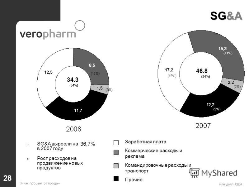 млн долл США Заработная плата Коммерческие расходы и реклама Командировочные расходы и транспорт Прочие SG&A выросли на в 2007 году Рост расходов на продвижение новых продуктов SG&A % как процент от продаж (10%) 34.3 46.8 (2%) (12%) (34%) (8%) 36,7%