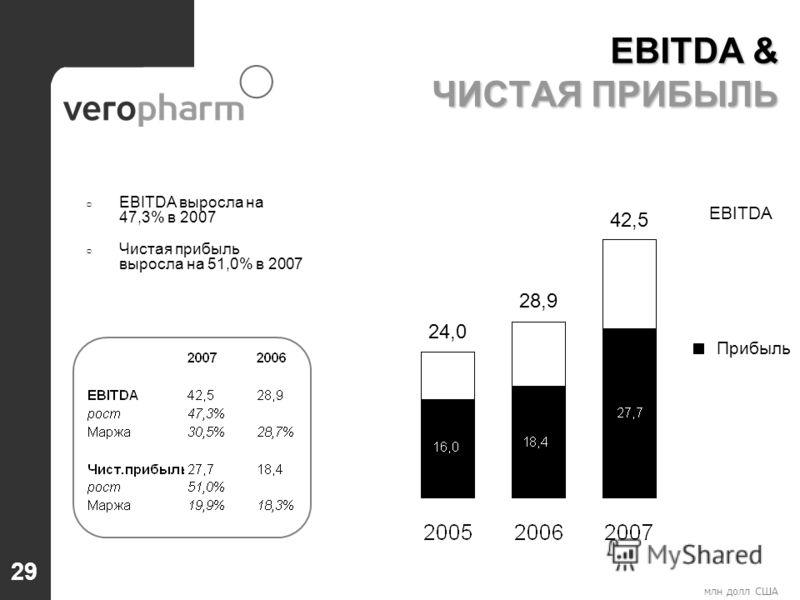 млн долл США EBITDA выросла на 47,3% в 2007 Чистая прибыль выросла на 51,0% в 2007 EBITDA Прибыль EBITDA & ЧИСТАЯ ПРИБЫЛЬ 42,5 28,9 24,0 29
