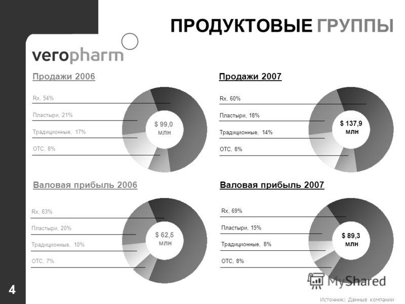 Источник: Данные компании ПРОДУКТОВЫЕ ГРУППЫ Rx, 54% Пластыри, 21% OTC, 8% Традиционные, 17% Rx, 60% Пластыри, 18% OTC, 8% Традиционные, 14% Rx, 69% Пластыри, 15% OTC, 8% Традиционные, 8% Rx, 63% Пластыри, 20% OTC, 7% Традиционные, 10% $ 99,0 млн Про