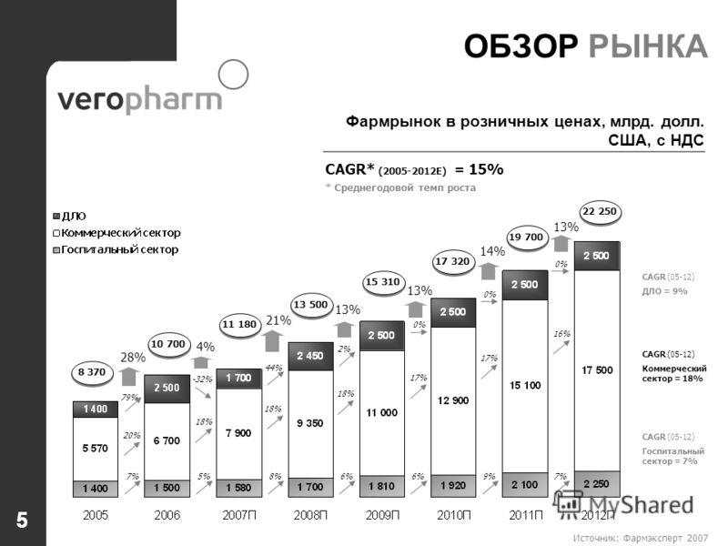 Источник: Фармэксперт 2007 5 ОБЗОР РЫНКА CAGR* (2005-2012E) = 15% * Среднегодовой темп роста CAGR (05-12) ДЛО = 9% CAGR (05-12) Госпитальный сектор = 7% CAGR (05-12) Коммерческий сектор = 18% 28% 8 370 79% 20% 7% 4% 10 700 -32% 18% 5% 21% 11 180 44%