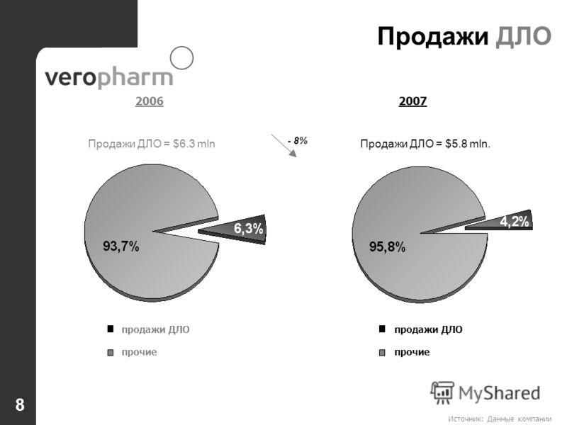 Источник: Данные компании 8 Продажи ДЛО = $5.8 mln.Продажи ДЛО = $6.3 mln продажи ДЛО прочие - 8% продажи ДЛО прочие Продажи ДЛО 20062007