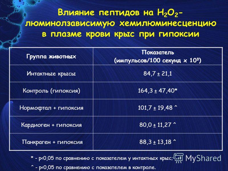 Влияние пептидов на Н 2 O 2 - люминолзависимую хемилюминесценцию в плазме крови крыс при гипоксии Группа животных Показатель (импульсов/100 секунд x 10 3 ) Интактные крысы84,7 ± 21,1 Контроль (гипоксия)164,3 ± 47,40* Нормофтал + гипоксия101,7 ± 19,48