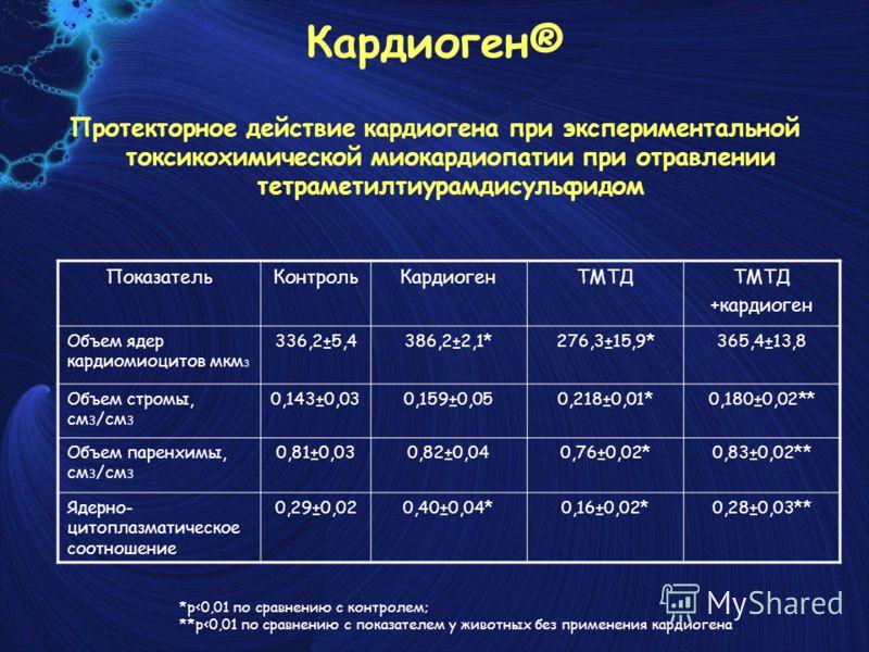 Кардиоген® Протекторное действие кардиогена при экспериментальной токсикохимической миокардиопатии при отравлении тетраметилтиурамдисульфидом ПоказательКонтрольКардиогенТМТД +кардиоген Объем ядер кардиомиоцитов мкм 3 336,2±5,4386,2±2,1*276,3±15,9*3
