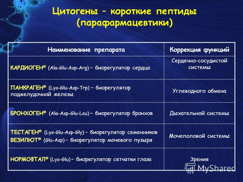 Цитогены – короткие пептиды (парафармацевтики) Наименование препаратаКоррекция функций КАРДИОГЕН ® (Ala-Glu-Asp-Arg) – биорегулятор сердца Сердечно-сосудистой системы ПАНКРАГЕН ® (Lys-Glu-Asp-Trp) – биорегулятор поджелудочной железы Углеводного обмен