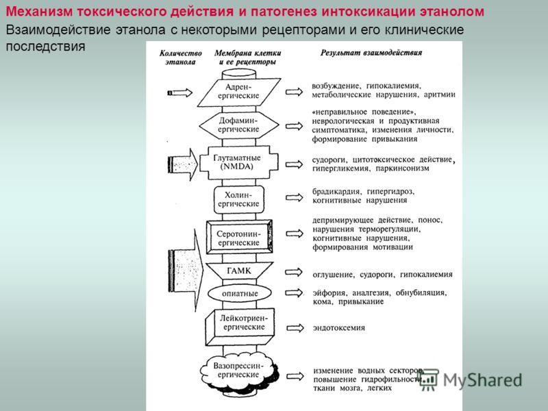 Механизм токсического действия и патогенез интоксикации этанолом Взаимодействие этанола с некоторыми рецепторами и его клинические последствия