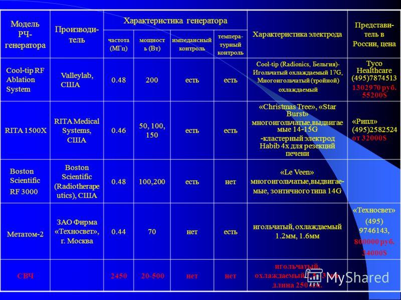 Модель РЧ- генератора Производи- тель Характеристика генератора Характеристика электрода Представи- тель в России, цена частота (МГц) мощност ь (Вт) импедансный контроль темпера- турный контроль Cool-tip RF Ablation System Valleylab, США 0.48200есть