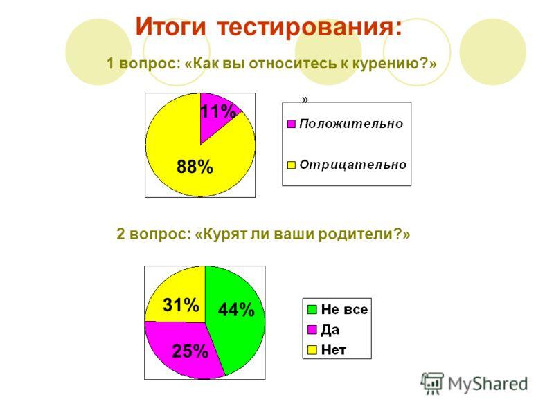 Итоги тестирования: 1 вопрос: «Как вы относитесь к курению?» » 2 вопрос: «Курят ли ваши родители?» 11% 88% 44% 31% 25%