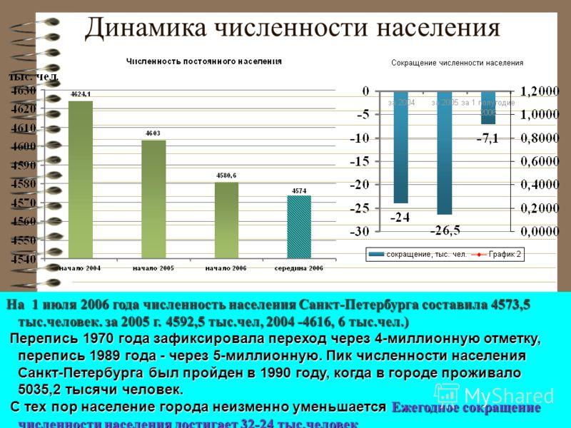 Динамика численности населения На 1 июля 2006 года численность населения Санкт-Петербурга составила 4573,5 тыс.человек. за 2005 г. 4592,5 тыс.чел, 2004 -4616, 6 тыс.чел.) Перепись 1970 года зафиксировала переход через 4-миллионную отметку, перепись 1