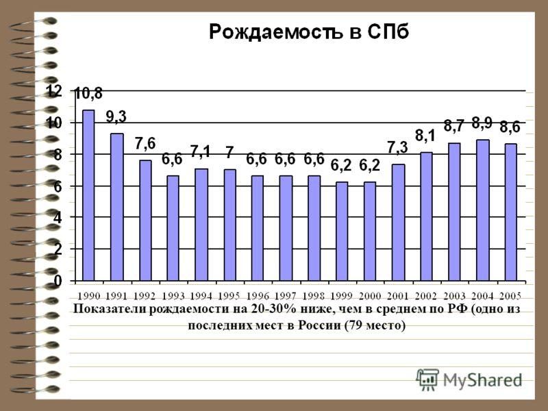 Показатели рождаемости на 20-30% ниже, чем в среднем по РФ (одно из последних мест в России (79 место)