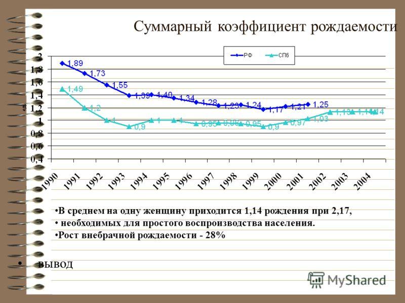 Суммарный коэффициент рождаемости вывод В среднем на одну женщину приходится 1,14 рождения при 2,17, необходимых для простого воспроизводства населения. Рост внебрачной рождаемости - 28%