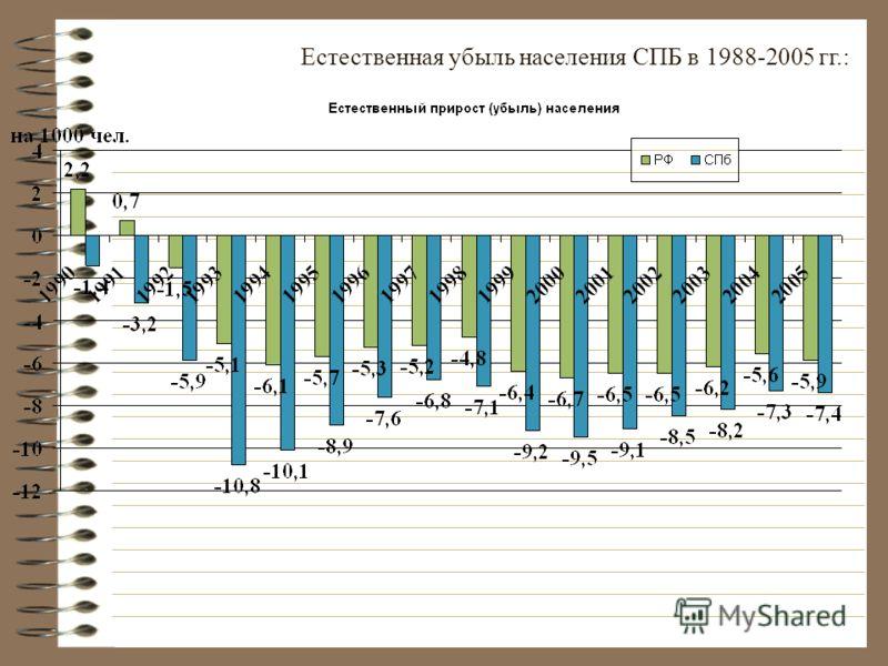 Естественная убыль населения СПБ в 1988-2005 гг.: