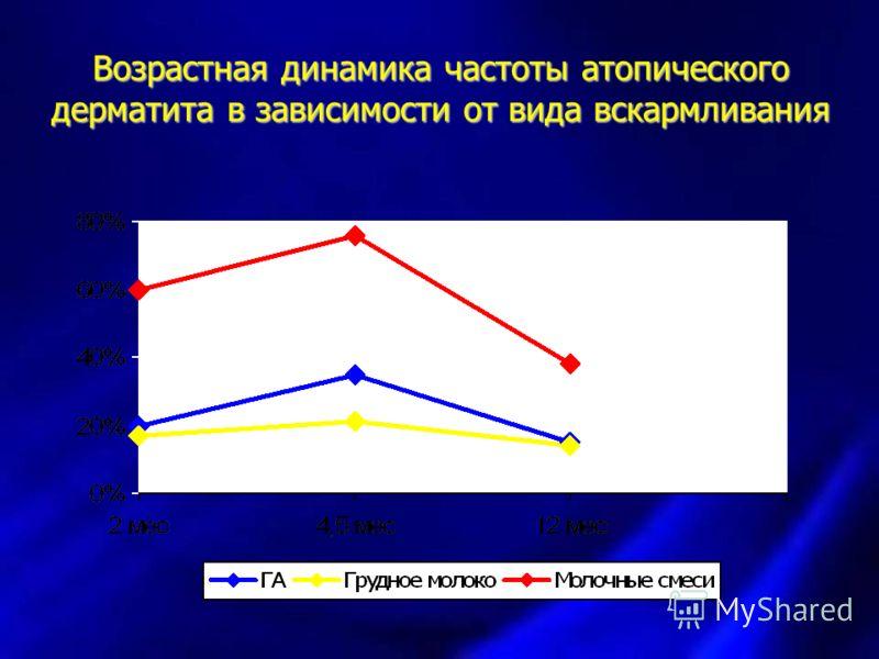 Возрастная динамика частоты атопического дерматита в зависимости от вида вскармливания