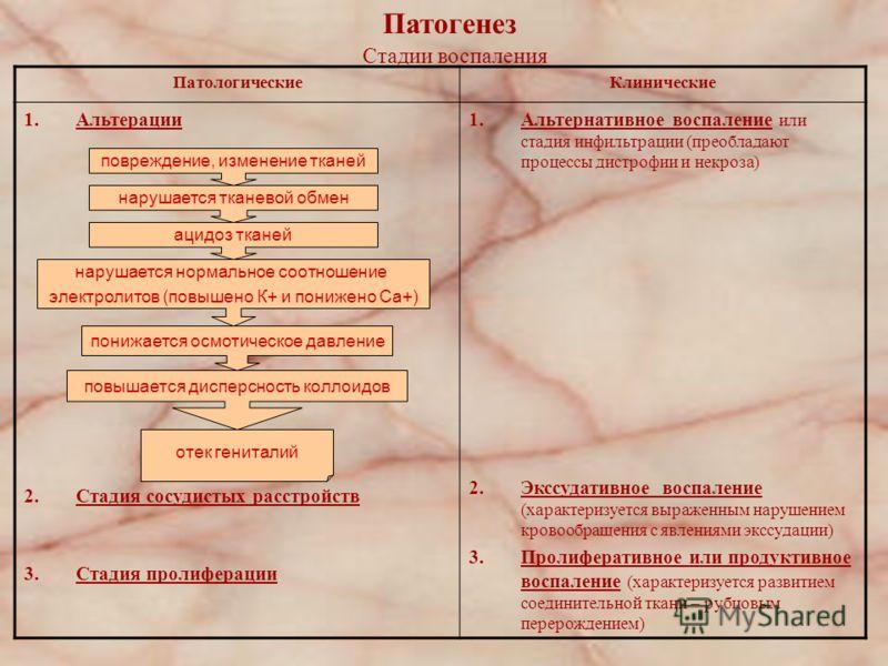 Патогенез Стадии воспаления ПатологическиеКлинические 1.Альтерации 2.Стадия сосудистых расстройств 3.Стадия пролиферации 1.Альтернативное воспаление или стадия инфильтрации (преобладают процессы дистрофии и некроза) 2.Экссудативное воспаление (характ