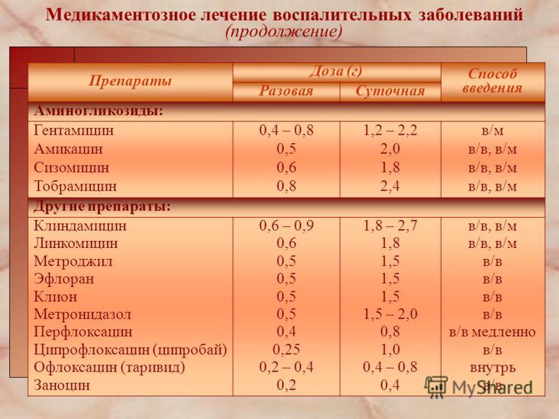 Медикаментозное лечение воспалительных заболеваний (продолжение) Препараты Доза (г) Способ введения РазоваяСуточная Аминогликозиды: Гентамицин Амикацин Сизомицин Тобрамицин 0,4 – 0,8 0,5 0,6 0,8 1,2 – 2,2 2,0 1,8 2,4 в/м в/в, в/м Другие препараты: Кл