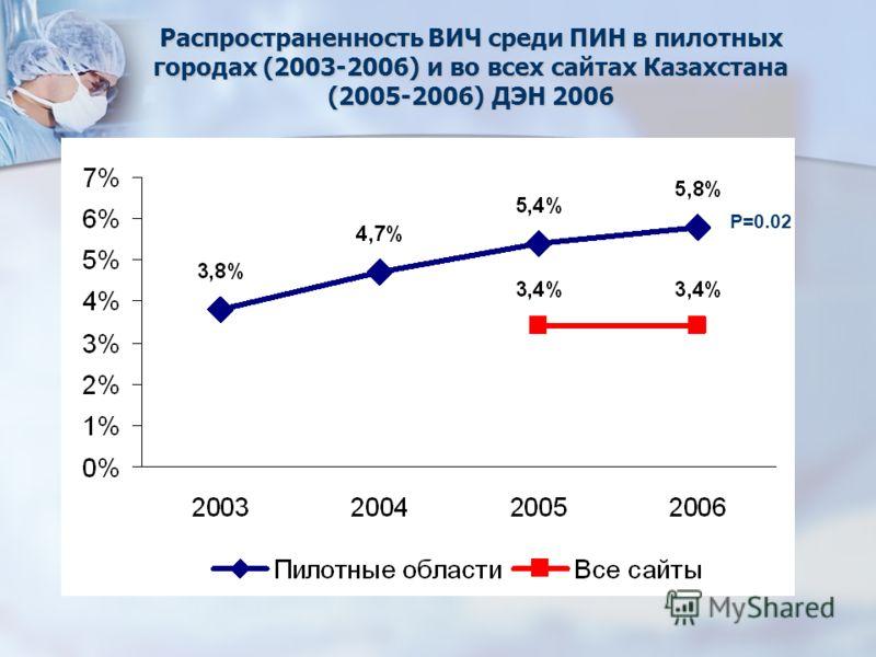 Распространенность ВИЧ среди ПИН в пилотных городах (2003-2006) и во всех сайтах Казахстана (2005-2006) ДЭН 2006 P=0.02