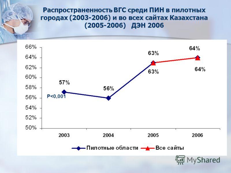 Распространенность ВГС среди ПИН в пилотных городах (2003-2006) и во всех сайтах Казахстана (2005-2006) ДЭН 2006 P
