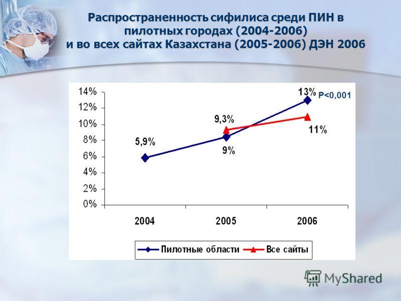 Распространенность сифилиса среди ПИН в пилотных городах (2004-2006) и во всех сайтах Казахстана (2005-2006) ДЭН 2006 P