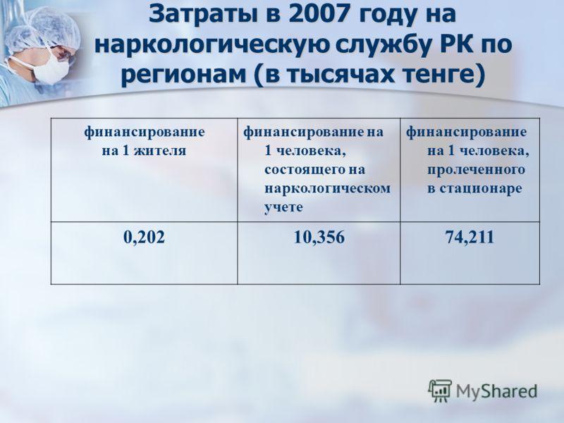 Затраты в 2007 году на наркологическую службу РК по регионам (в тысячах тенге) финансирование на 1 жителя финансирование на 1 человека, состоящего на наркологическом учете финансирование на 1 человека, пролеченного в стационаре 0,20210,35674,211
