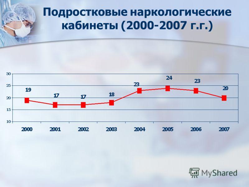 Подростковые наркологические кабинеты (2000-2007 г.г.)