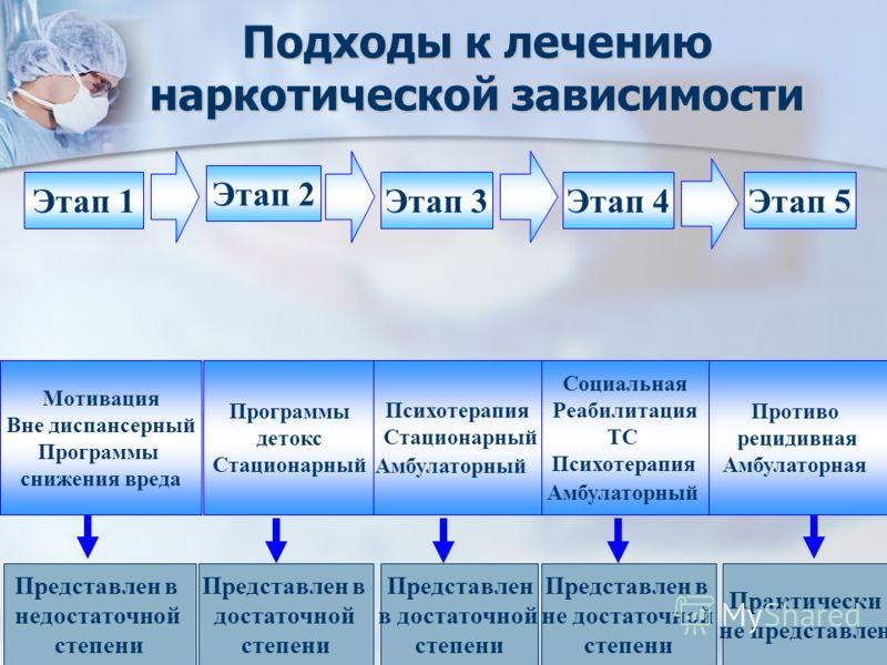 Подходы к лечению наркотической зависимости Этап 1 Этап 2 Этап 3 Мотивация Вне диспансерный Программы снижения вреда Программы детокс Стационарный Психотерапия Стационарный Амбулаторный Противо рецидивная Амбулаторная Социальная Реабилитация ТС Психо