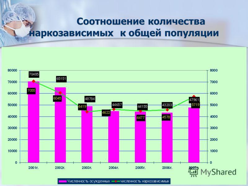 Соотношение количества наркозависимых к общей популяции Соотношение количества наркозависимых к общей популяции