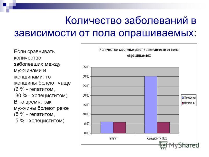 Количество заболеваний в зависимости от пола опрашиваемых: Если сравнивать количество заболевших между мужчинами и женщинами, то женщины болеют чаще (6 % - гепатитом, 30 % - холециститом). В то время, как мужчины болеют реже (5 % - гепатитом, 5 % - х