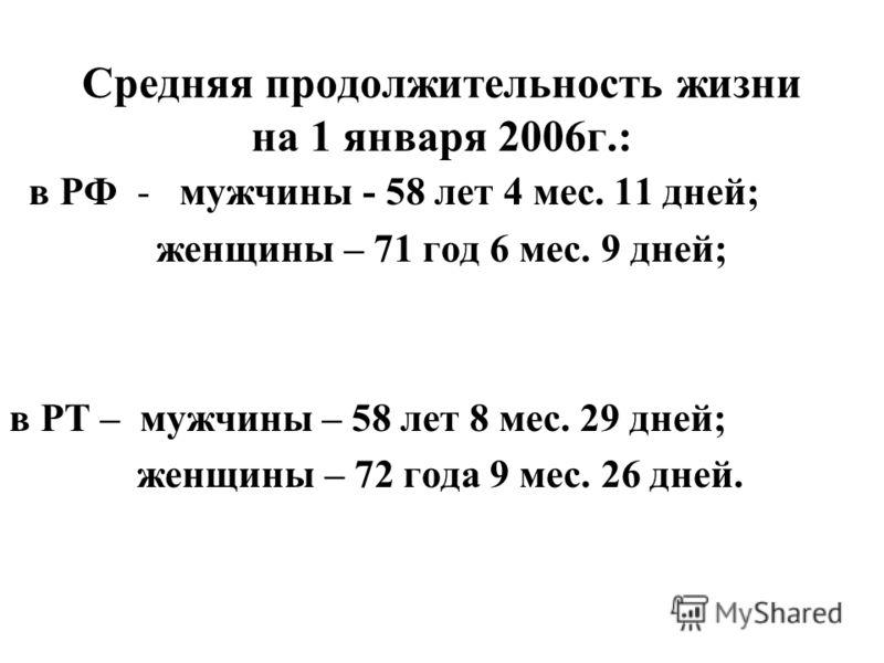 Средняя продолжительность жизни на 1 января 2006г.: в РФ - мужчины - 58 лет 4 мес. 11 дней; женщины – 71 год 6 мес. 9 дней; в РТ – мужчины – 58 лет 8 мес. 29 дней; женщины – 72 года 9 мес. 26 дней.
